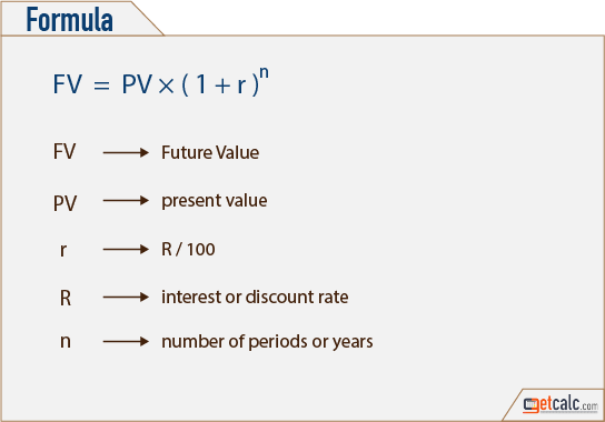 Present Value of Future Money