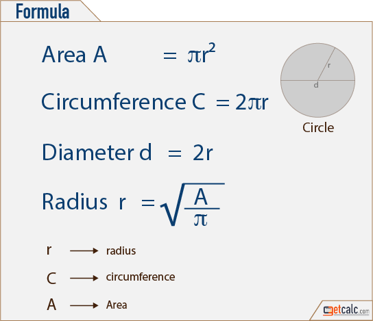 Area of a circle | formula for area of a circle | math@tutorvista. Com.