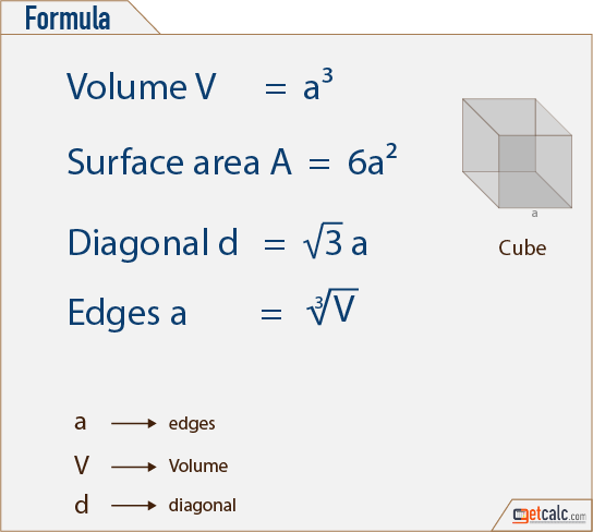cube formulas to calculate volume, surface area & diagonal
