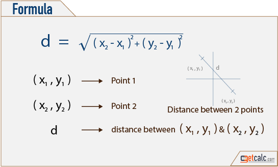 Distance between Two Points Formula