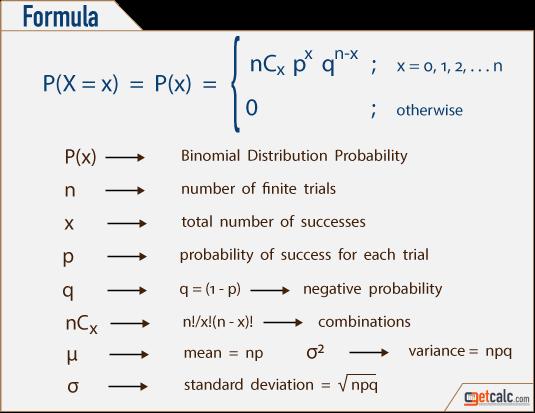 Binomial Distribution Formulas Calculator