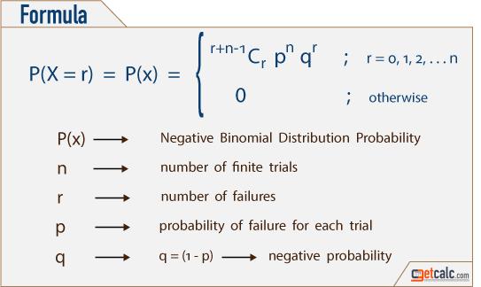 Negative Binomial Distribution Calculator. Negative Binomial Distribution Formula. Worksheet. Negative Binomial Distribution Worksheet At Clickcart.co
