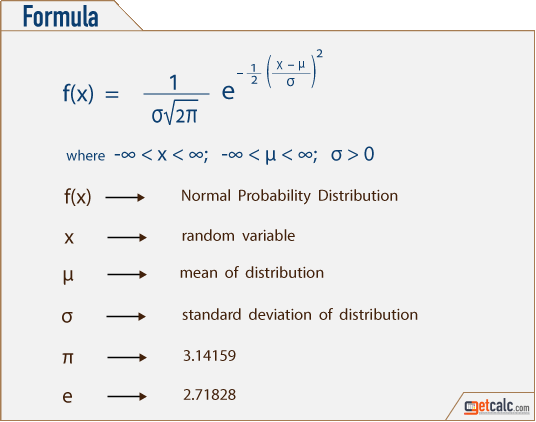 Normal (Gaussian) Probability Distribution Formula