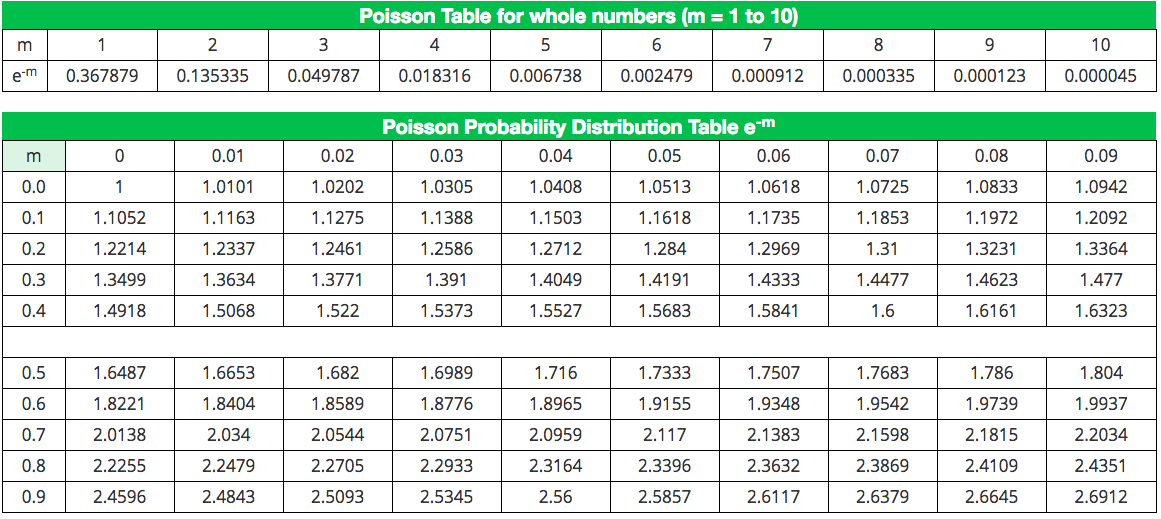 Statistics & Probability Distribution Tables